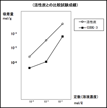 活性炭と比較試験成績