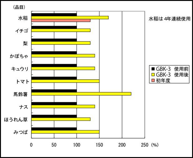 「GBK-3」を使用による増収の割合